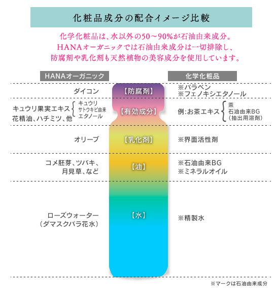 化粧品成分の配合イメージ比較