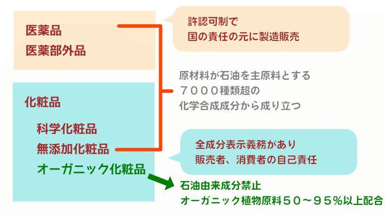 化粧品の分類図